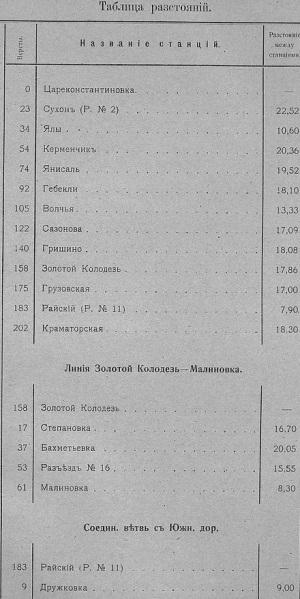 Таблиця з відстаннями
