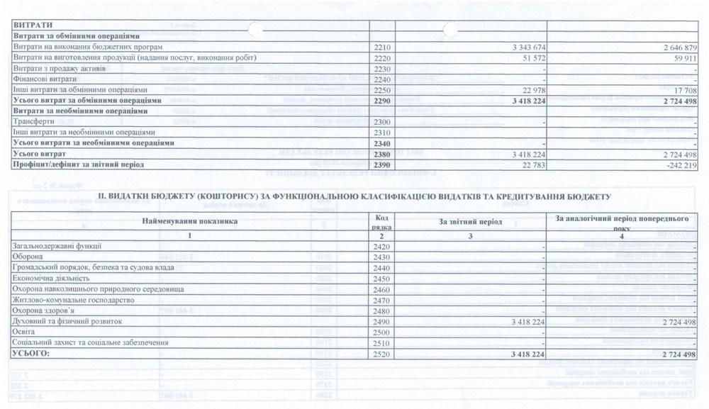 Фінансова інформація 0004